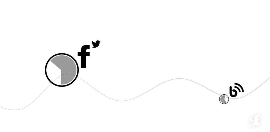 Social Media Posting Zeitpunkt | Lukinski | Agentur