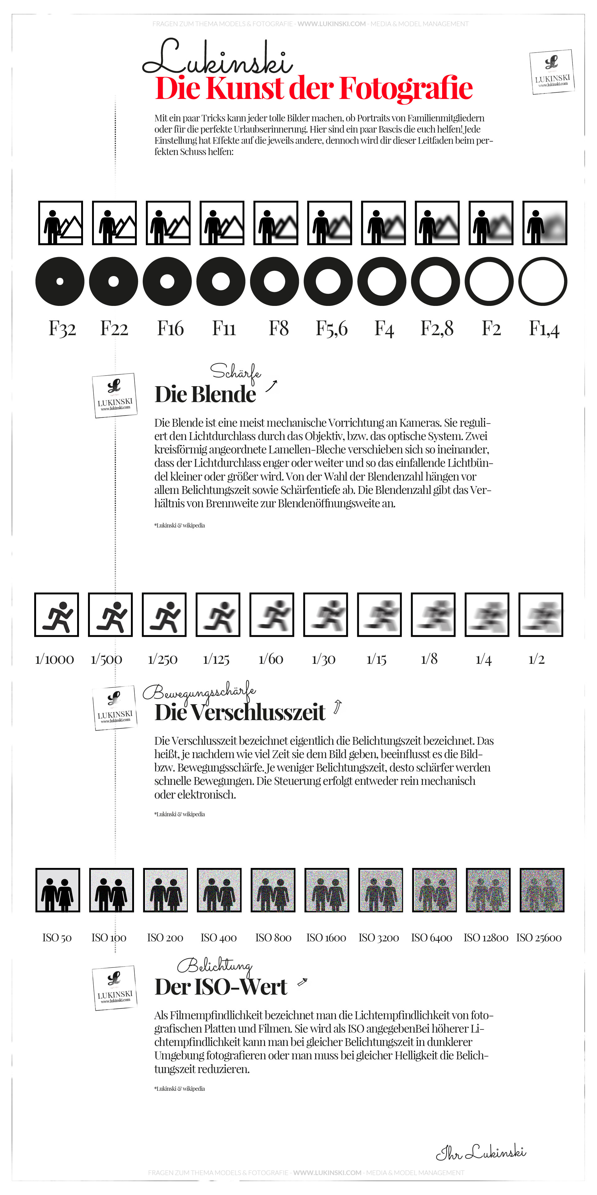 Grundlagen Fotografie (Infografik) - Iso, Blende, Verschluss