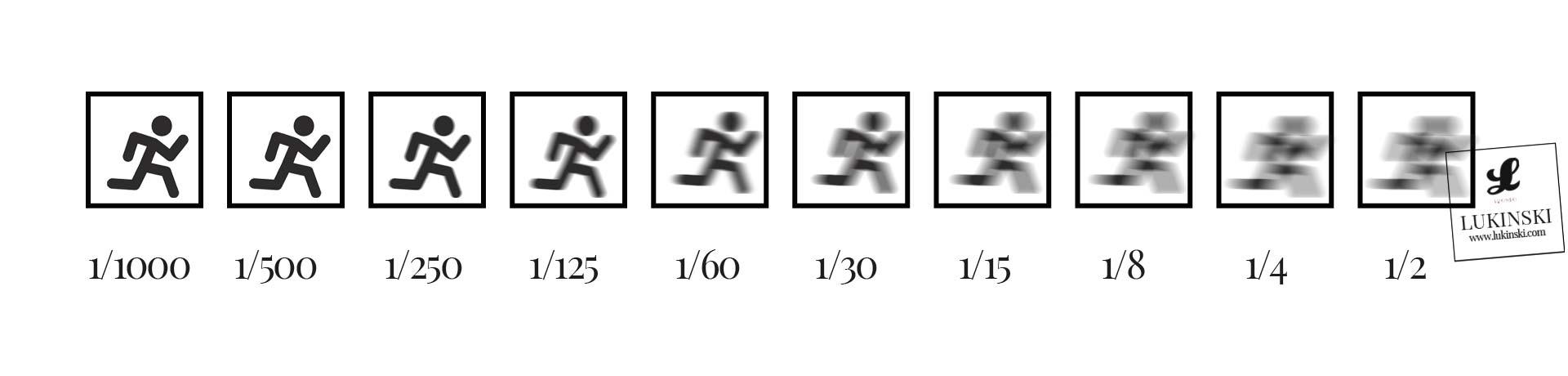 Chart - photography (shutter speed)