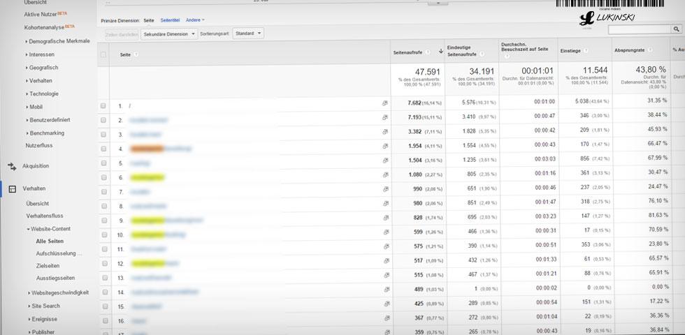 content-marketing-planung-google-analytics-verhalten-seitenanalyse-zielseiten