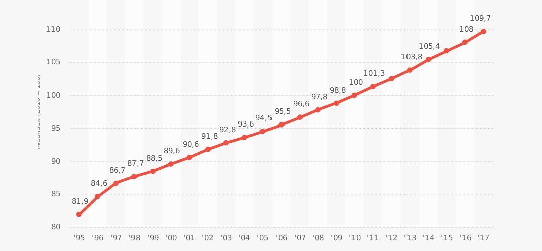 Immobilien Statistik: Haus, Wohnung, Kapitalanlage, Demografie und Quadratmeterpreis